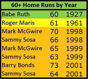 60+ Home Runs 3